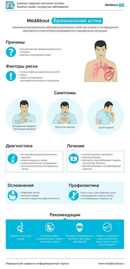 Памятка пациенту с бронхиальной астмой