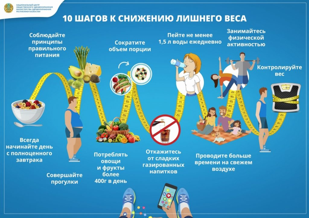 10 шагов к снижению лишнего веса